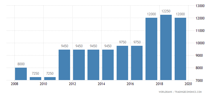 benin armed forces personnel total wb data