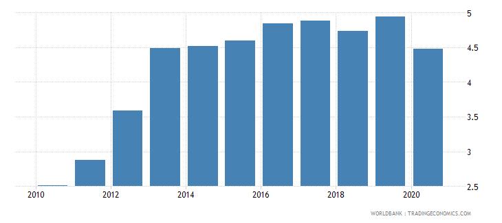 benin atms per 100000 adults gfd wb data