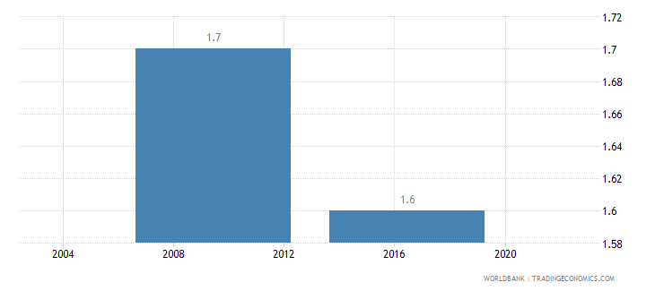 benin average number of times firms spent in meetings with tax officials wb data