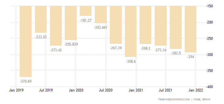 Benin Balance of Trade