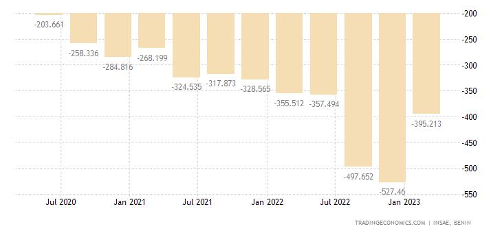 Benin Balance of Trade