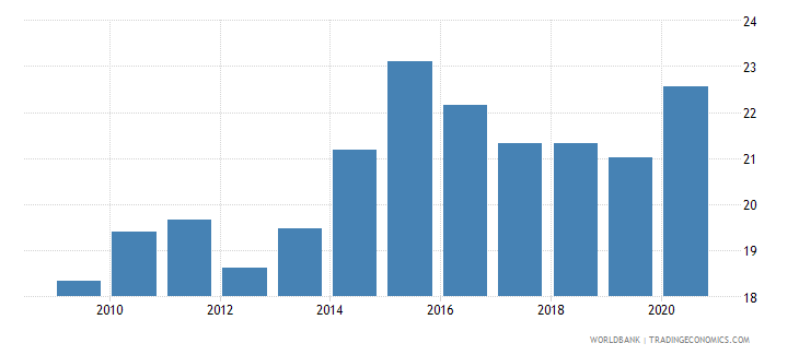 benin bank deposits to gdp percent wb data