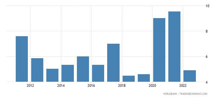 benin bank liquid reserves to bank assets ratio percent wb data