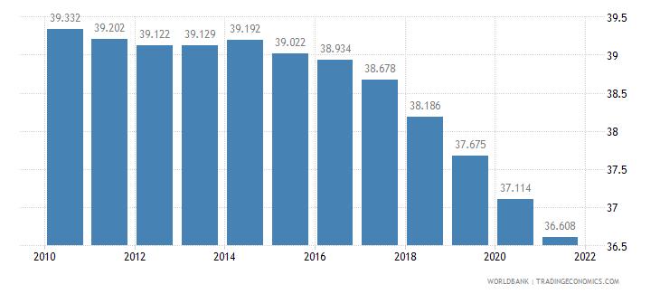 benin birth rate crude per 1 000 people wb data