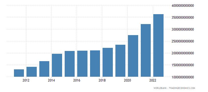 benin broad money current lcu wb data