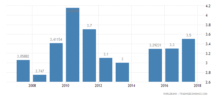 benin burden of customs procedure wef 1 extremely inefficient to 7 extremely efficient wb data