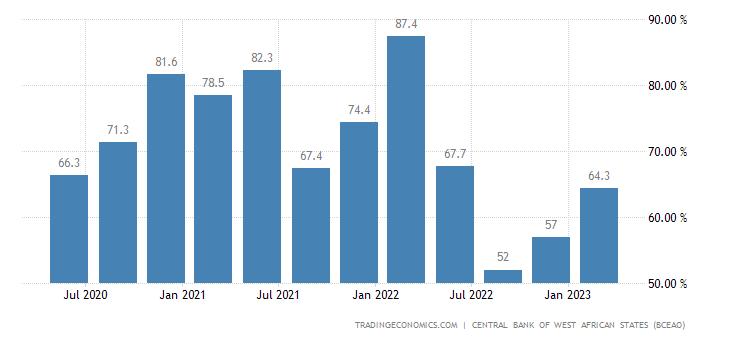 Benin Capacity Utilization