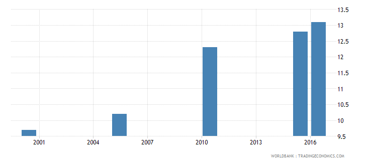 benin cause of death by injury ages 15 34 female percent of relevant age group wb data