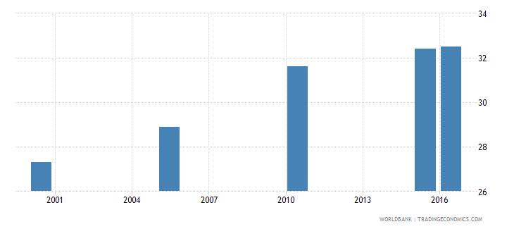 benin cause of death by injury ages 15 34 male percent of relevant age group wb data