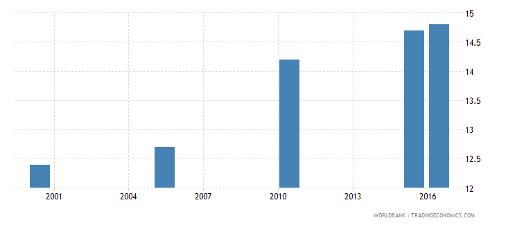 benin cause of death by injury ages 35 59 male percent of relevant age group wb data
