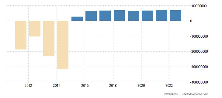 benin changes in inventories us dollar wb data