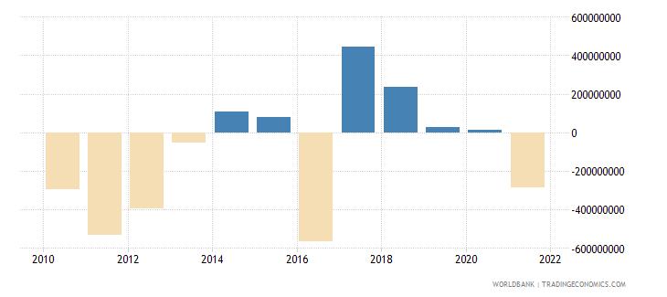 benin changes in net reserves bop us dollar wb data