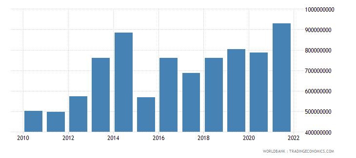 benin commercial service imports us dollar wb data