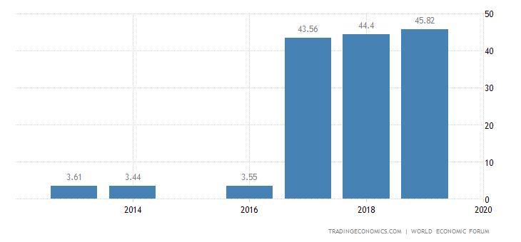 Benin Competitiveness Index