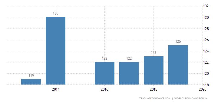 Benin Competitiveness Rank