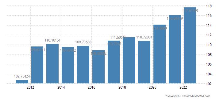 benin consumer price index 2005  100 wb data