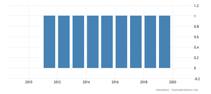 benin consumer price index base year wb data