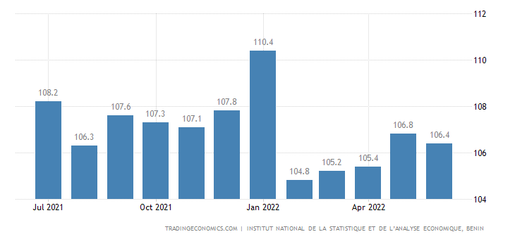 Benin Consumer Price Index (CPI)