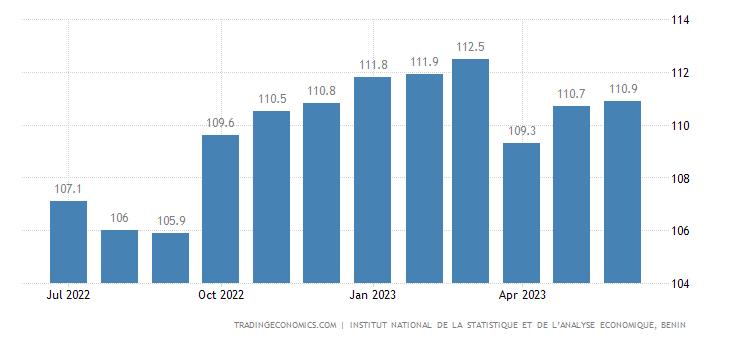 Benin Consumer Price Index (CPI)