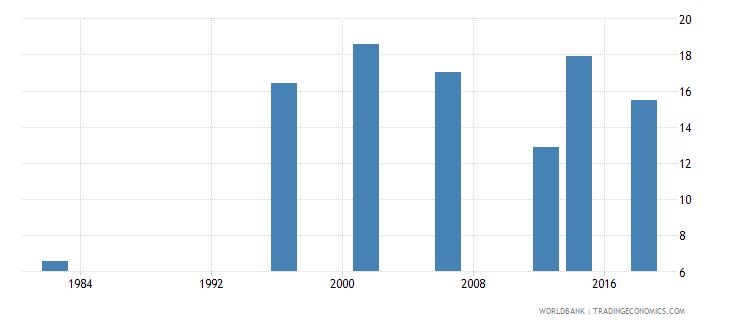 benin contraceptive prevalence percent of women ages 15 49 wb data