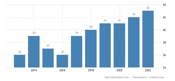 Benin Corruption Index