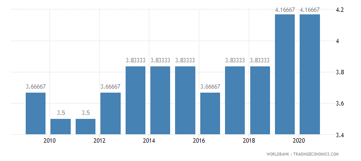benin cpia economic management cluster average 1 low to 6 high wb data