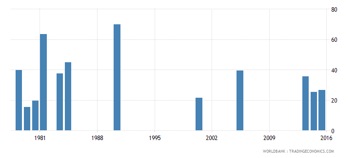 benin cumulative drop out rate to the last grade of lower secondary general education female percent wb data
