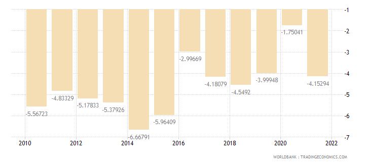 benin current account balance percent of gdp wb data