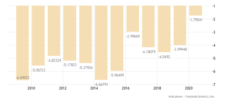 benin current account balance percent of gdp wb data