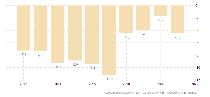 Benin Current Account to GDP