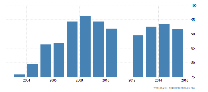 benin current education expenditure total percent of total expenditure in public institutions wb data