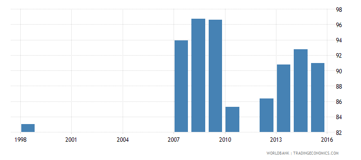 benin current expenditure as percent of total expenditure in primary public institutions percent wb data