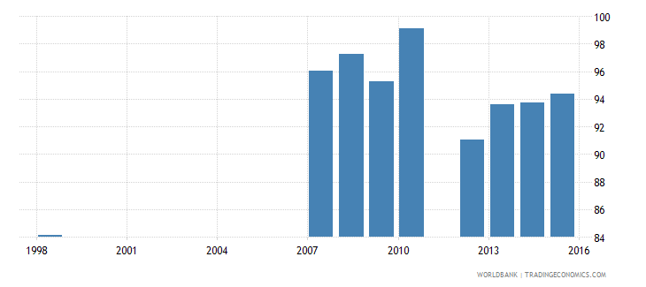 benin current expenditure as percent of total expenditure in secondary public institutions percent wb data
