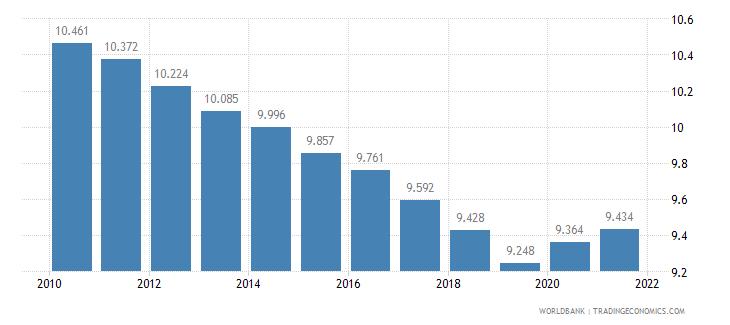 benin death rate crude per 1 000 people wb data