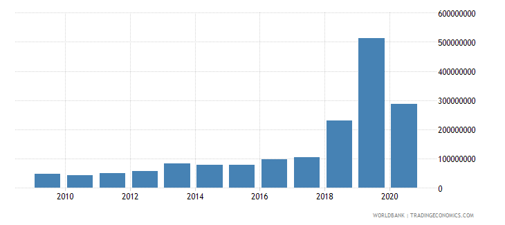 benin debt service on external debt total tds us dollar wb data