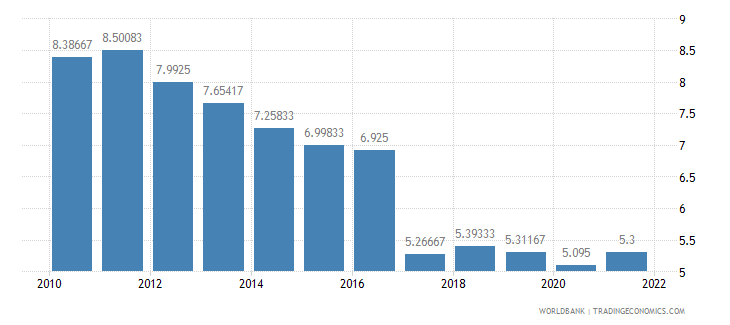 benin deposit interest rate percent wb data