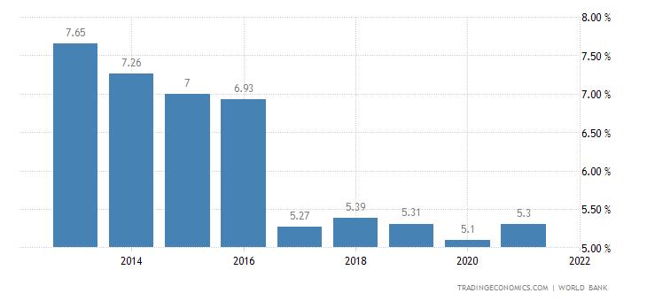 Deposit Interest Rate in Benin