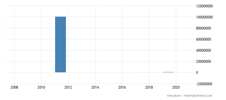 benin discrepancy in expenditure estimate of gdp constant lcu wb data