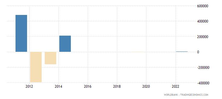 benin discrepancy in expenditure estimate of gdp current lcu wb data