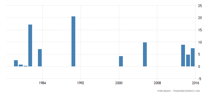 benin drop out rate from grade 2 of lower secondary general education male percent wb data