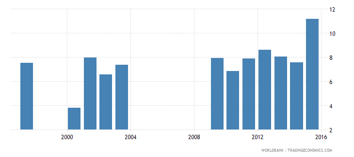 benin drop out rate from grade 4 of primary education male percent wb data