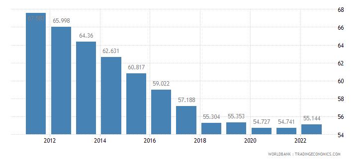 benin employment to population ratio 15 plus  female percent wb data
