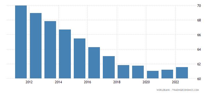 benin employment to population ratio 15 plus  total percent wb data