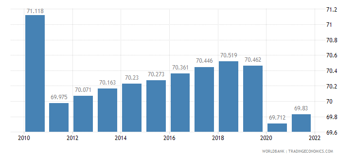 benin employment to population ratio 15 plus  total percent wb data
