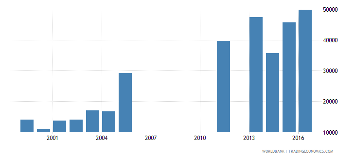 benin enrolment in lower secondary education private institutions female number wb data