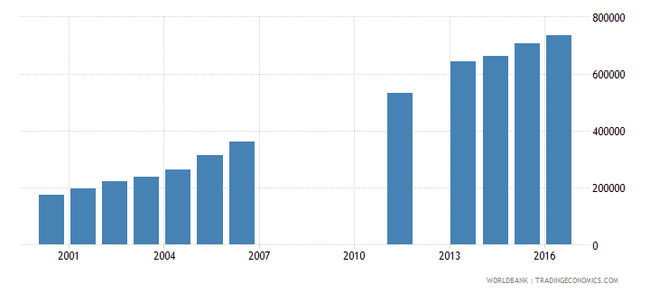 benin enrolment in lower secondary general both sexes number wb data