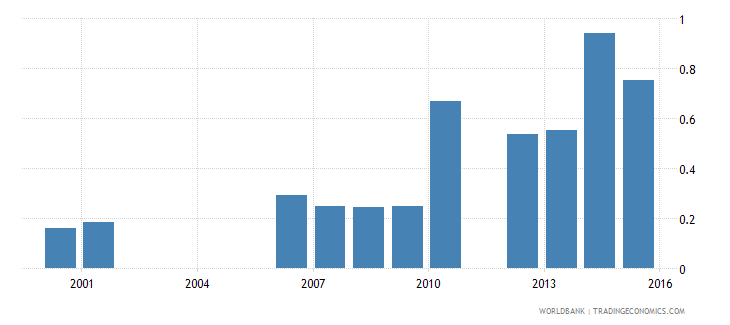 benin expenditure on pre primary as percent of total government expenditure percent wb data