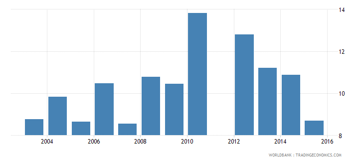 benin expenditure on primary as percent of total government expenditure percent wb data
