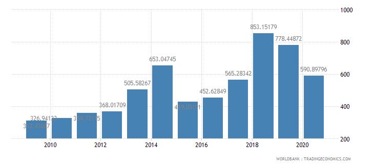 benin export value index 2000  100 wb data