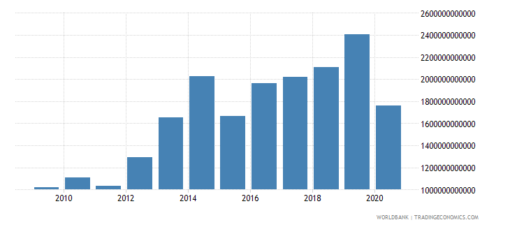 benin exports as a capacity to import constant lcu wb data